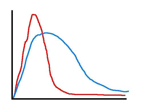 Simulated pressure curves  Just an illustration of how pressure curves could vary.