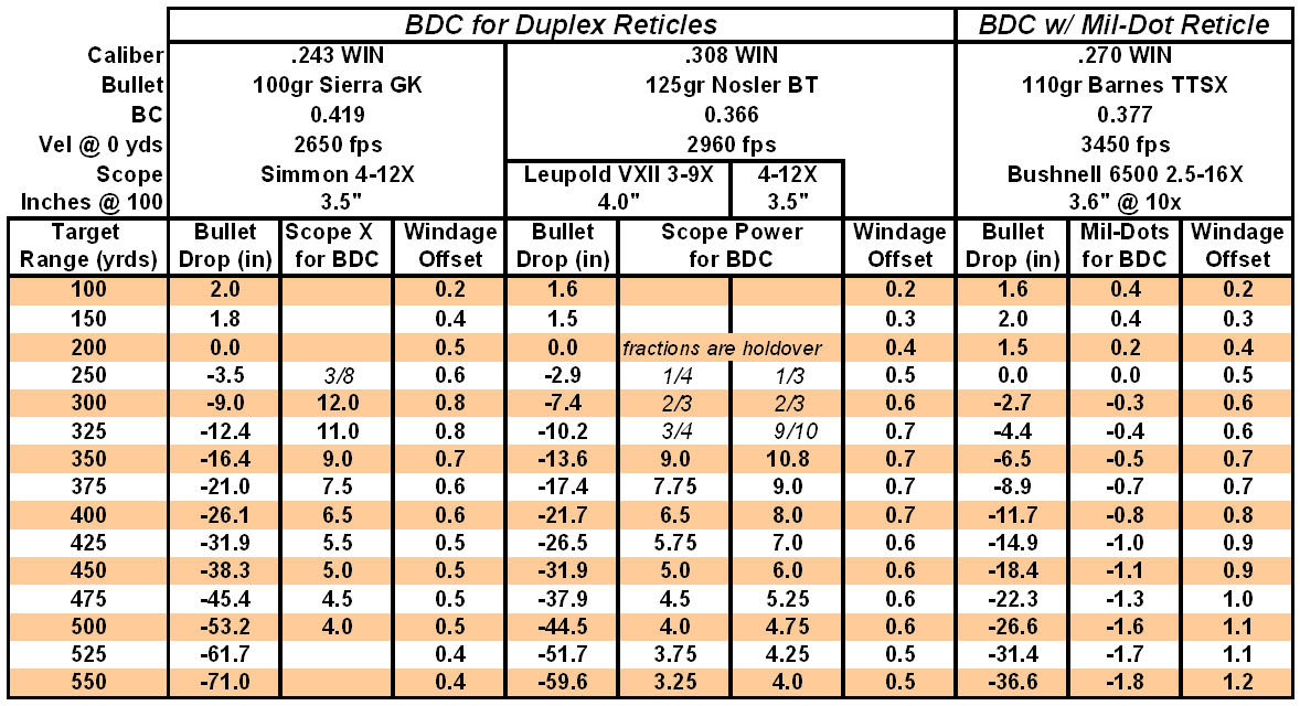 Reference data used during this project for Bullet Drop Compensation (BDC) & windage Using the duplex reticle measurements and ballistic tables created specific for each rifle, I generated reference cards detailing range, hold-over, scope magnification for BDC, and windage. You can download a MS Excel spreadsheet from HuntingNut.com that allows you to create a reference card for your rifle including ranging estimates based on using your duplex reticle and power setting to fill the post-to-crosshairs with the game's chest.