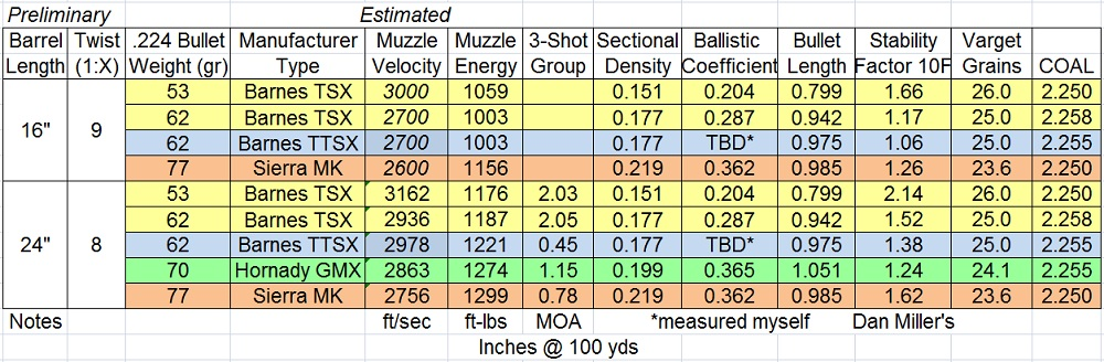 .224 ballistic table - session 1.jpg