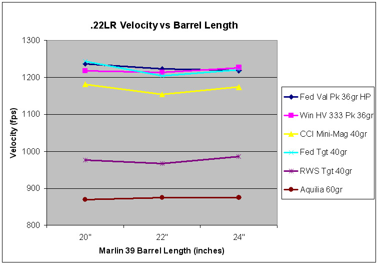 .22lr velocity vs barrel length graph take 2.jpg
