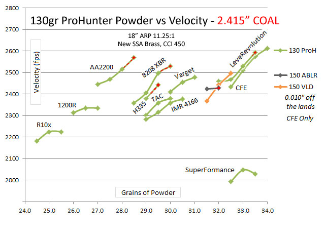 130gr proh powder vs velocity phase 4166.jpg