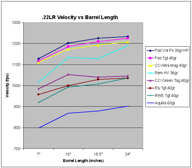 22lr velocity vs barrel length.jpg