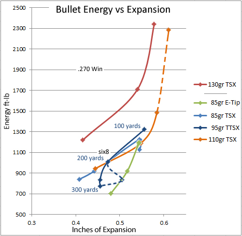bullet energy vs expansion.jpg