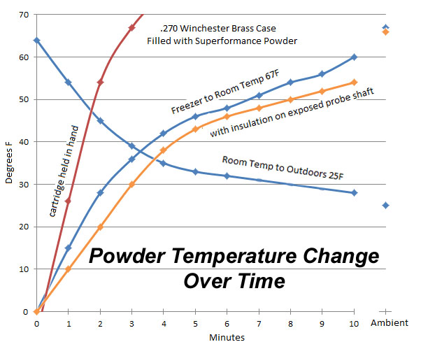 powder temperature change over time.jpg