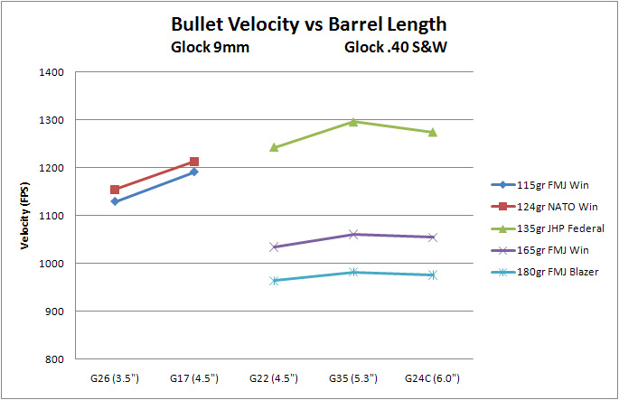 velcity vs barrel length.jpg