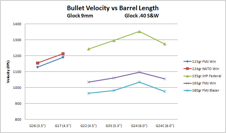 velcity vs barrel length 2.jpg