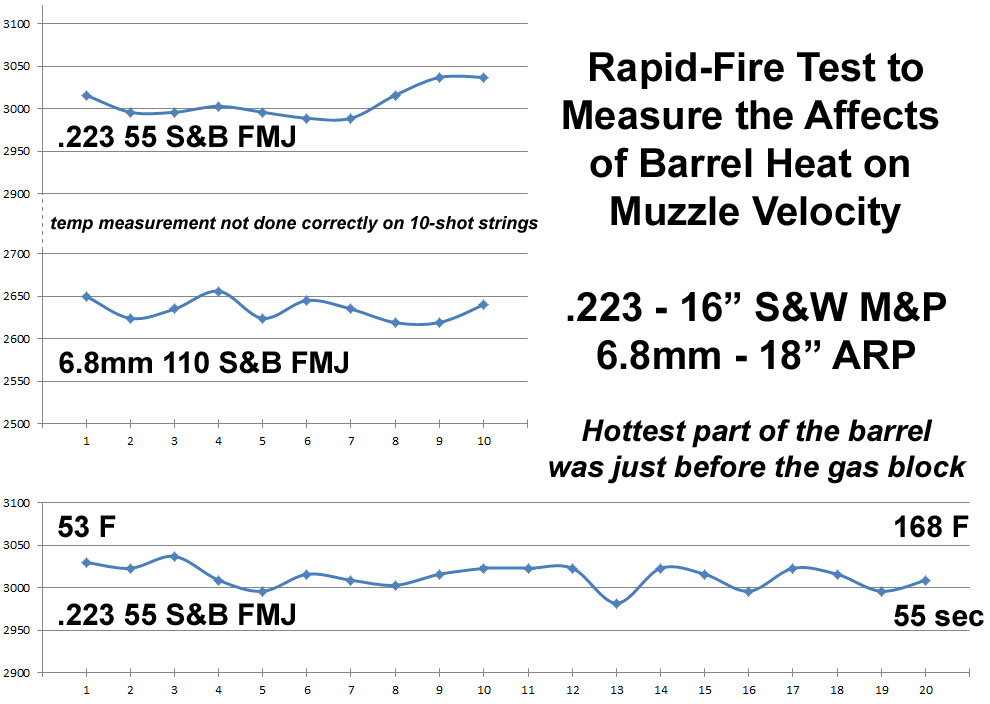 velocity measurements during rapid fire.jpg